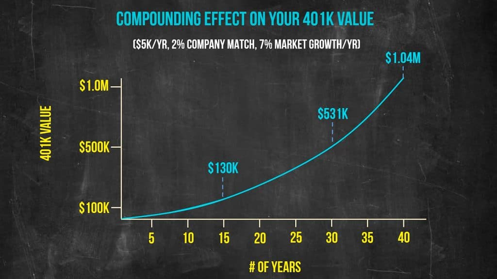 Second compound growth chart line chart