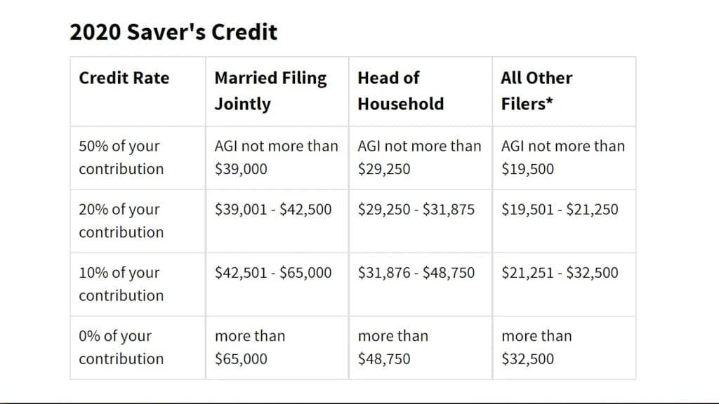 Screenshot of savers credit chart