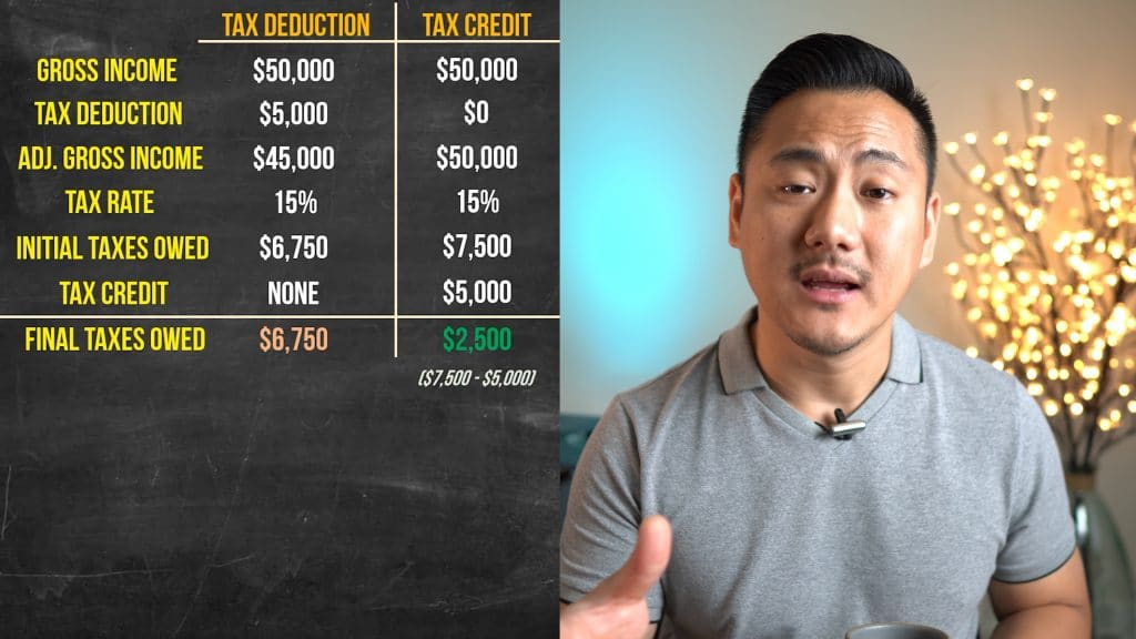 Daniel explaining tax chart