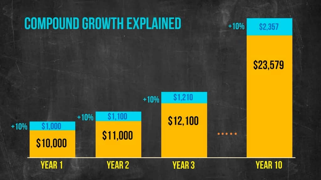 Second compound growth chart