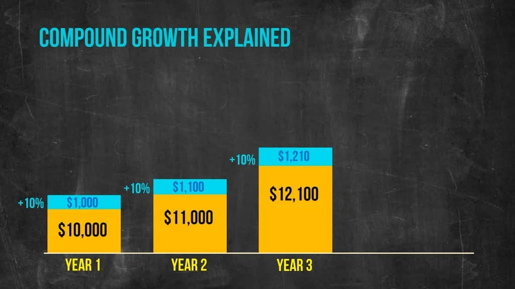 First compound growth chart