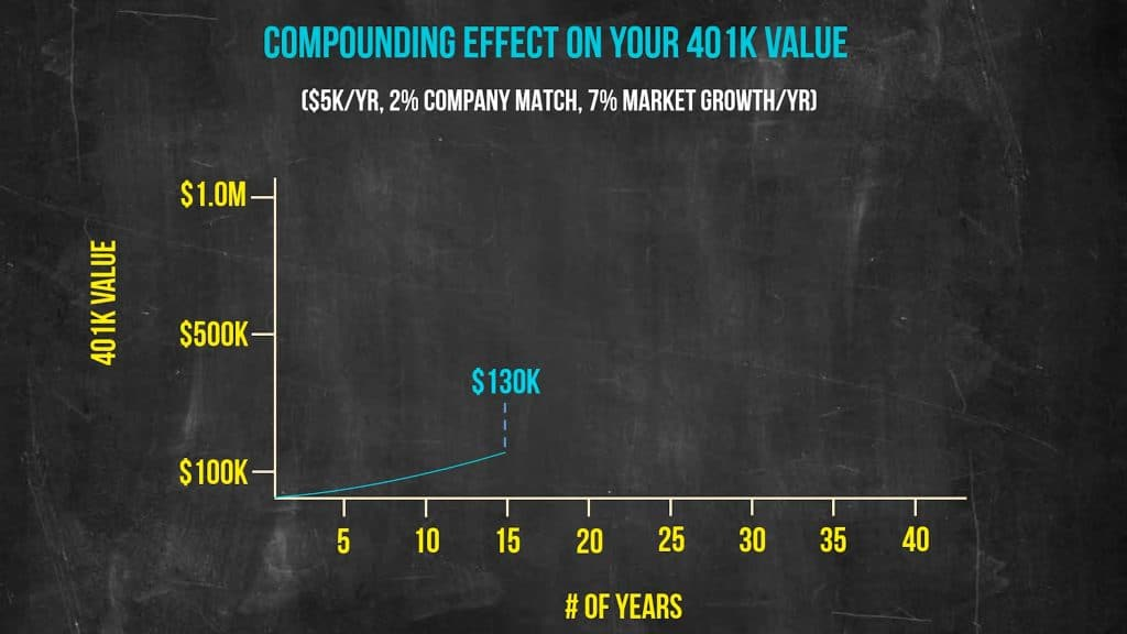 Compound growth chart line chart