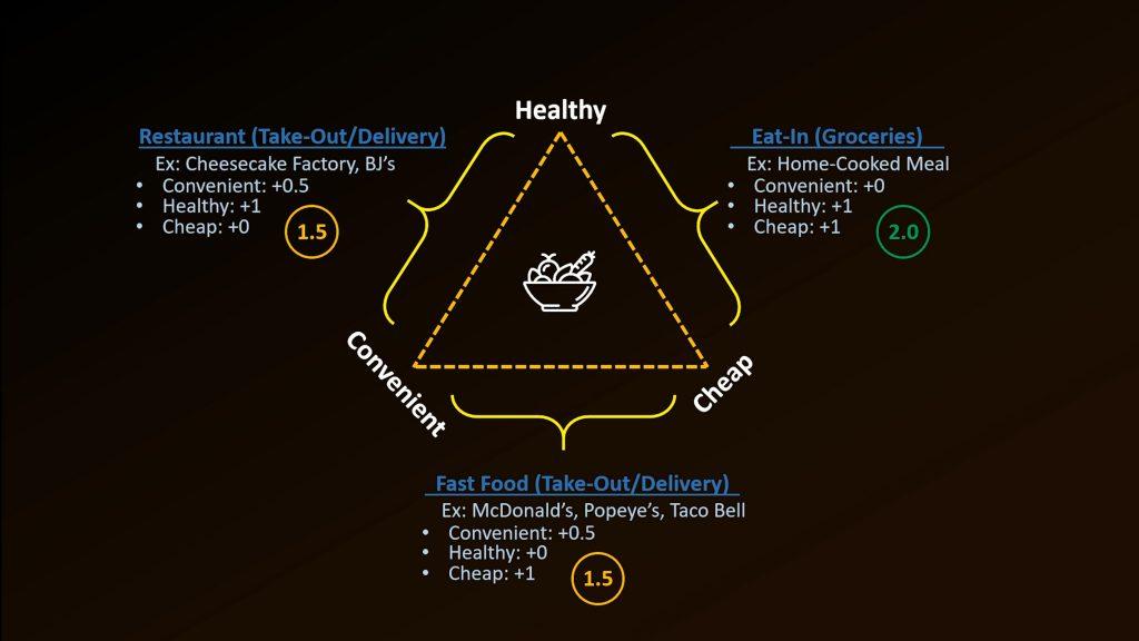 Healthy Food Diagram 3