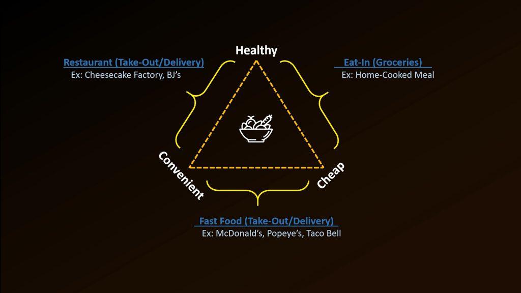 Healthy Food Diagram 1