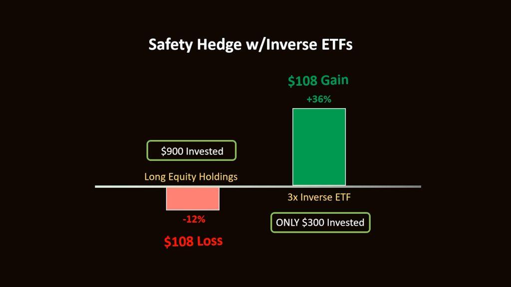Inverse ETF chart
