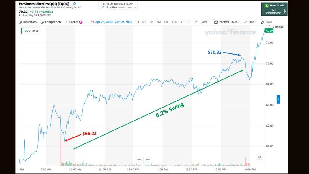 TQQQ rise chart