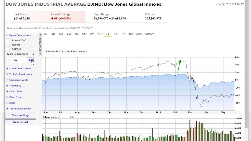 Stock chart of dow jones index