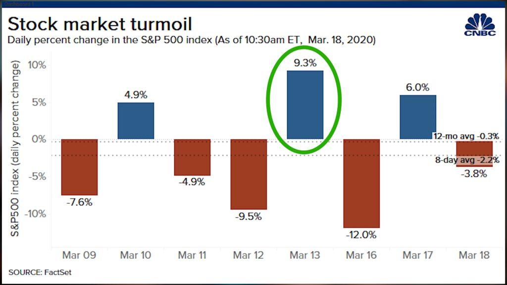 Stock chart of market turmoil 1