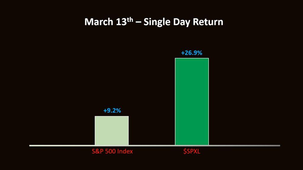 Stock Rise Chart 1