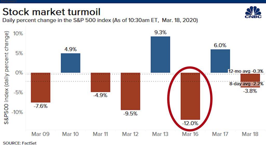 Stock chart of market turmoil 2