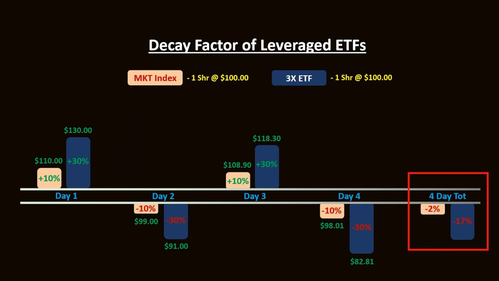 Decay of leveraged ETFs chart