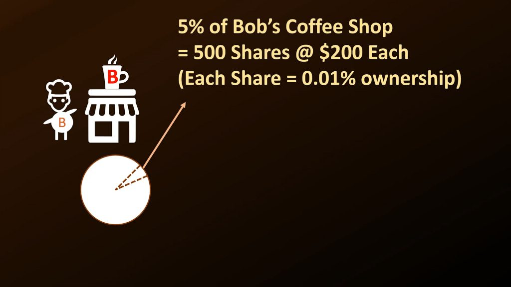 Bob's coffee shop diagram 2