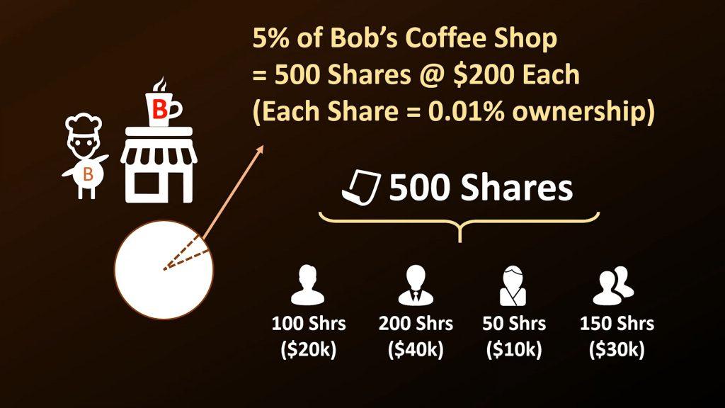 Bob's coffee shop diagram 1