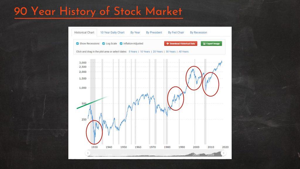 History of stock market chart
