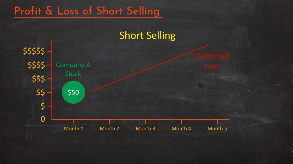 Short selling chart 2