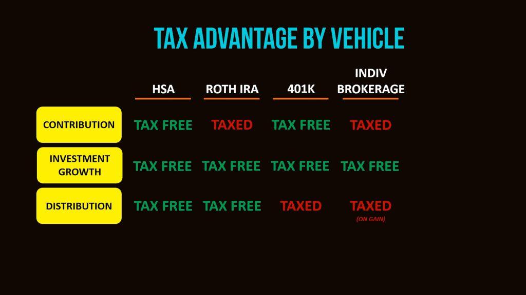 Tax advantage chart part 1
