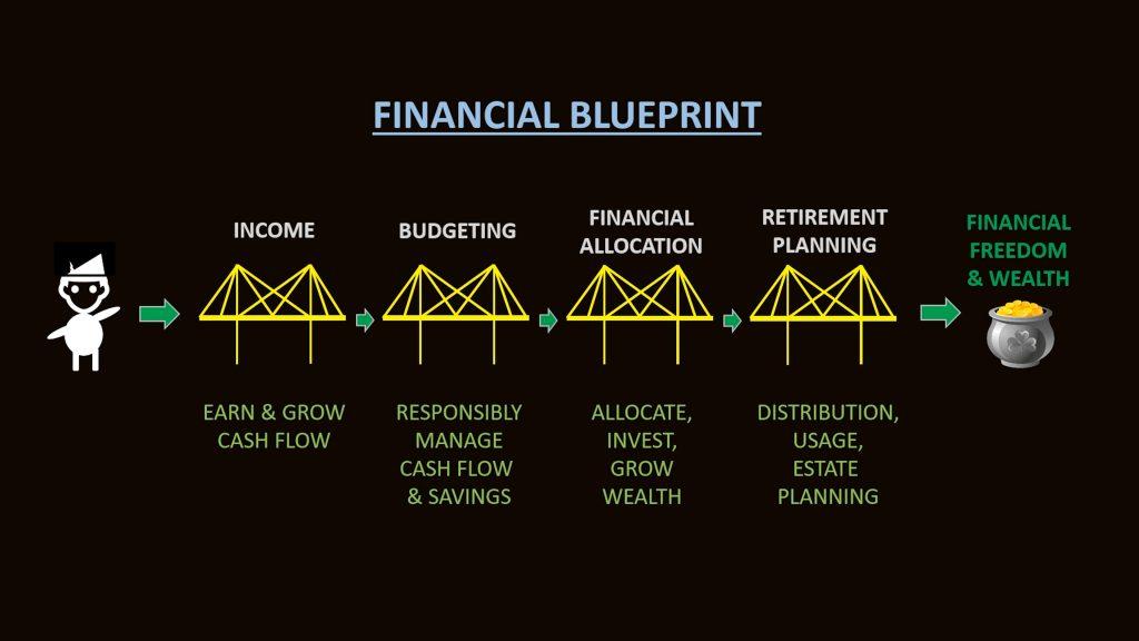 Financial blueprint diagram