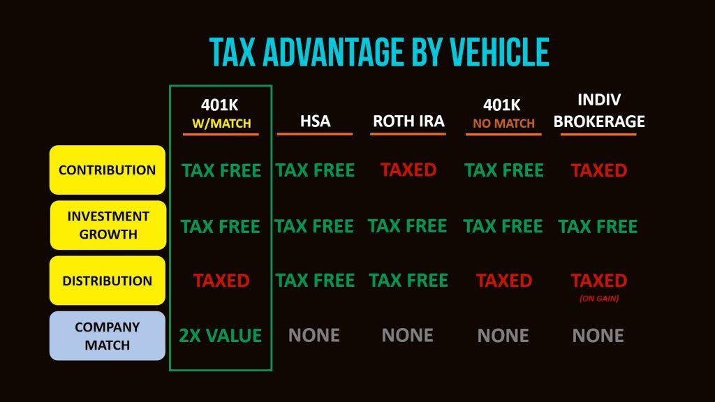 Tax advantage chart part 2
