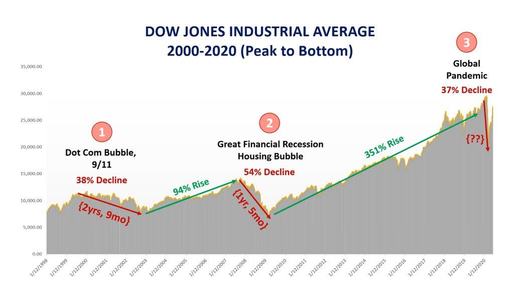 Stock chart 3