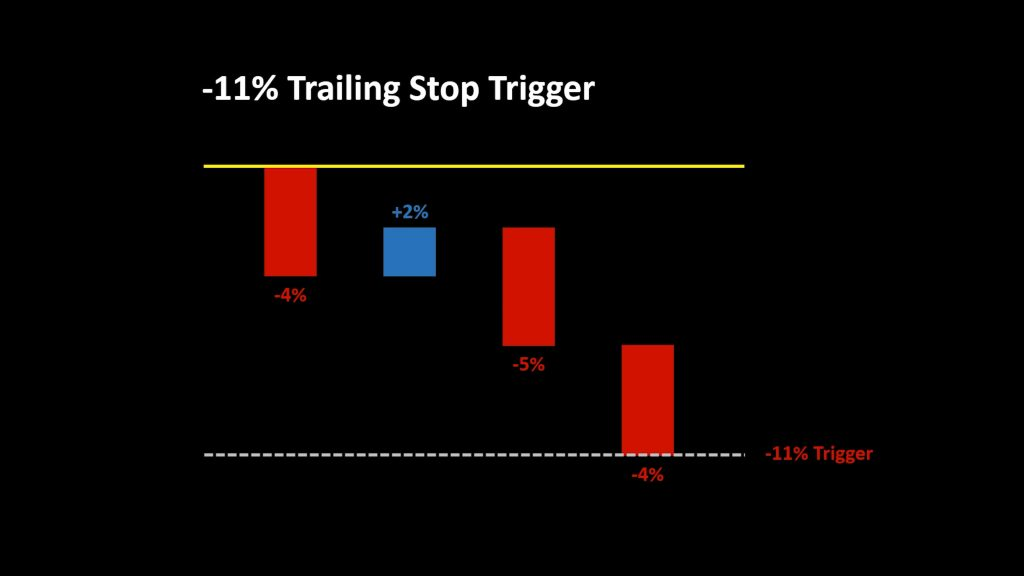 Trailing stop bar chart