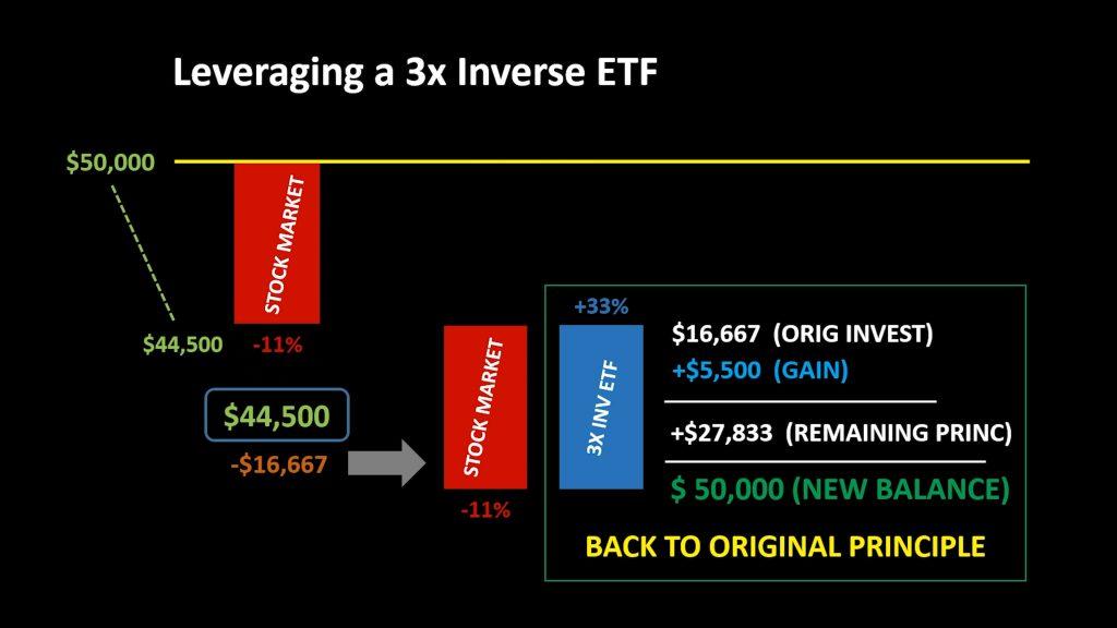3x inverse etf bar chart