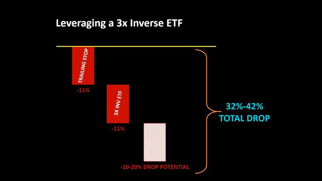 3x leverage etf chart