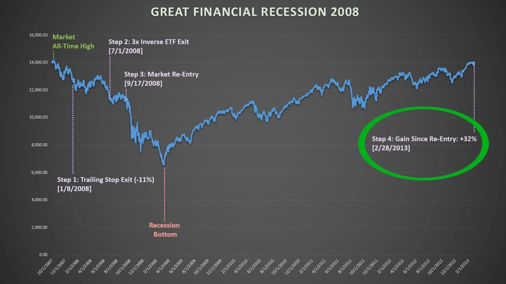 Recession proof chart 6