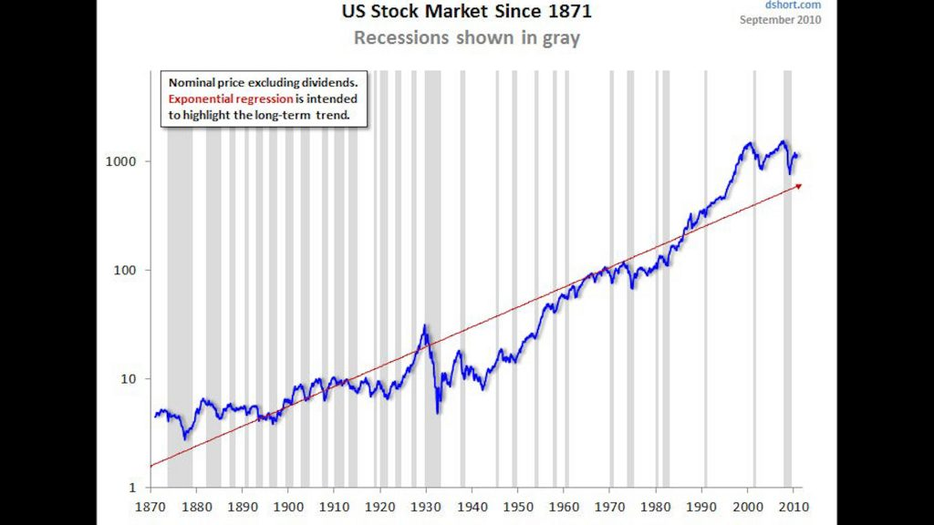 US Stock History Chart