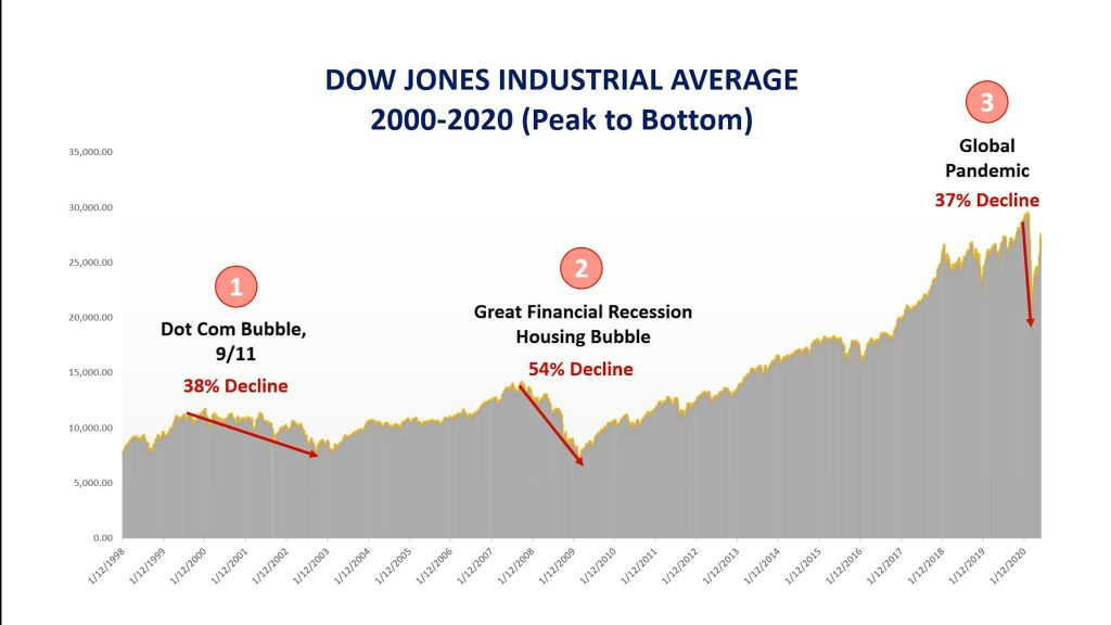 Recession Stock Chart 2