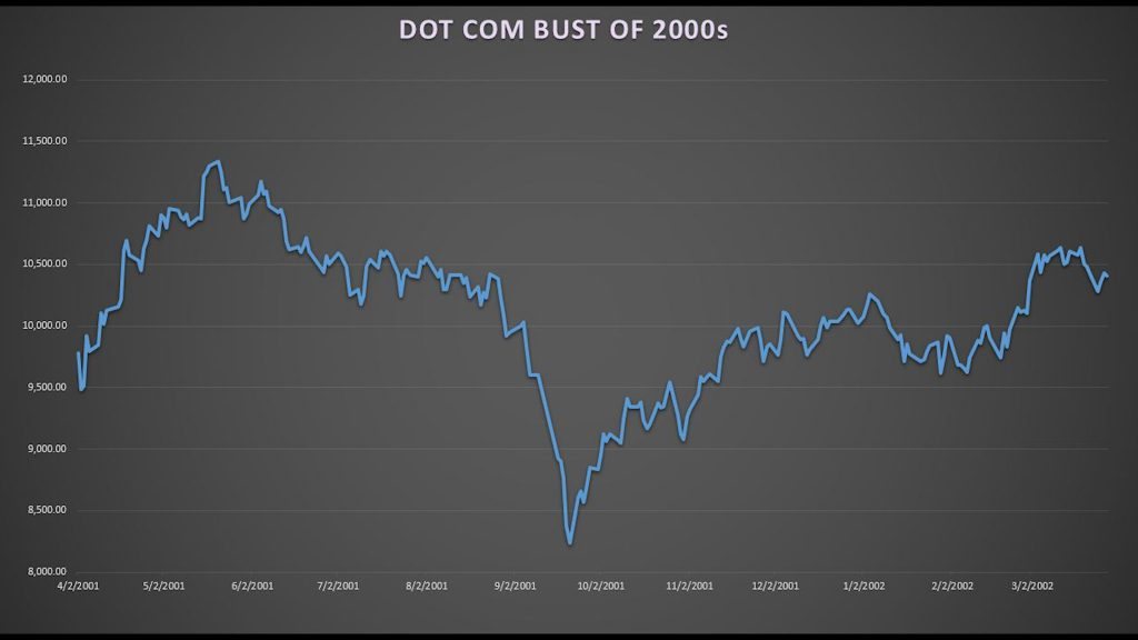 Chart of Dot com bust of 2000s
