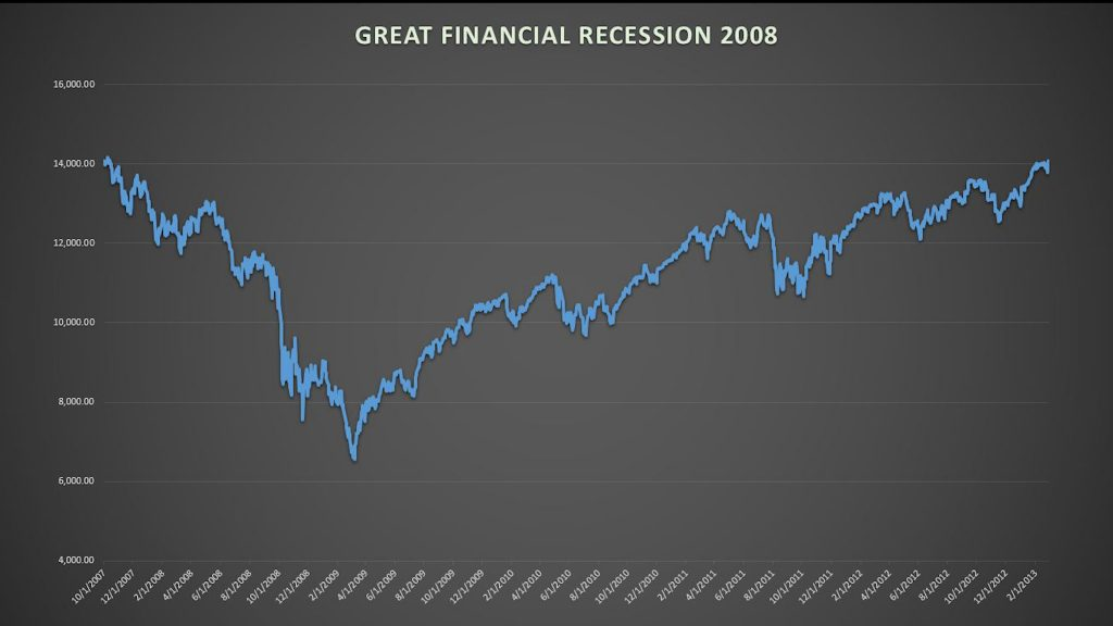 Chart of 2008 recession