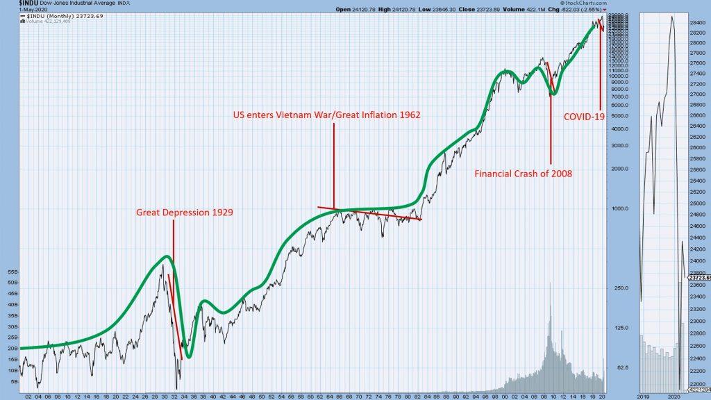 Stock chart 1