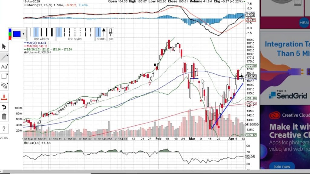 Candle stick chart of stock chart