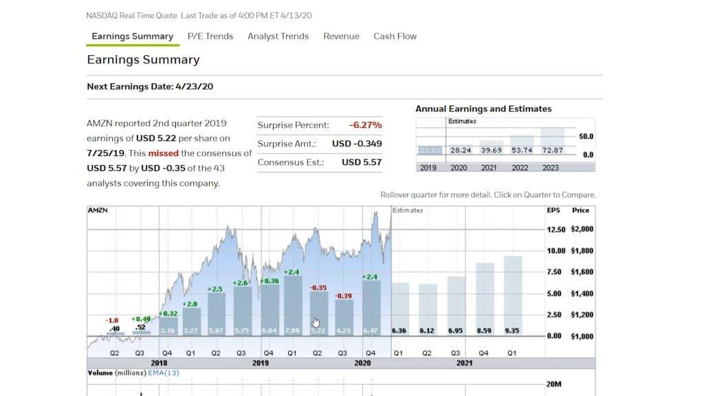 Stock Chart Bar Chart Amazon