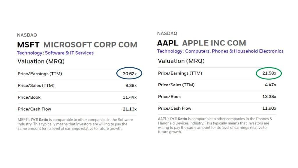 Compare chart of Microsoft and Amazon