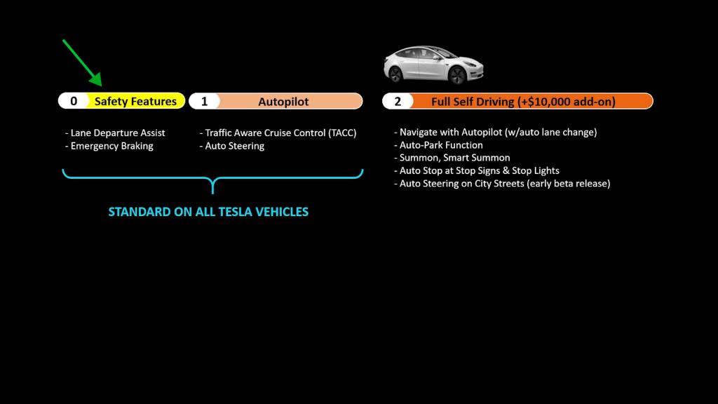 Tesla autopilot features chart