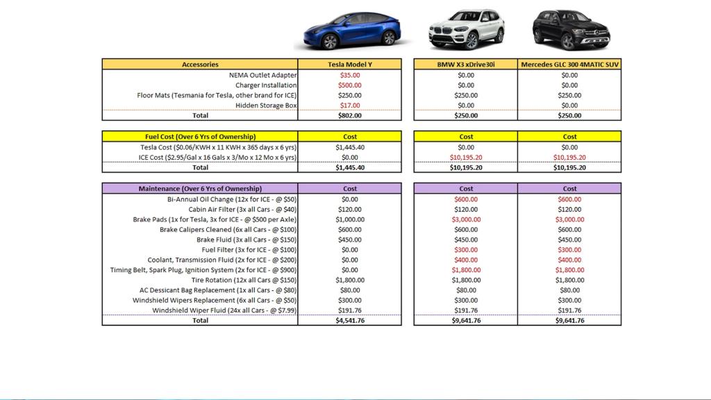 Cost compare chart 2