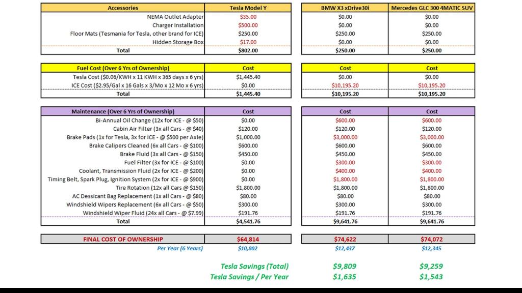 Cost compare chart 3