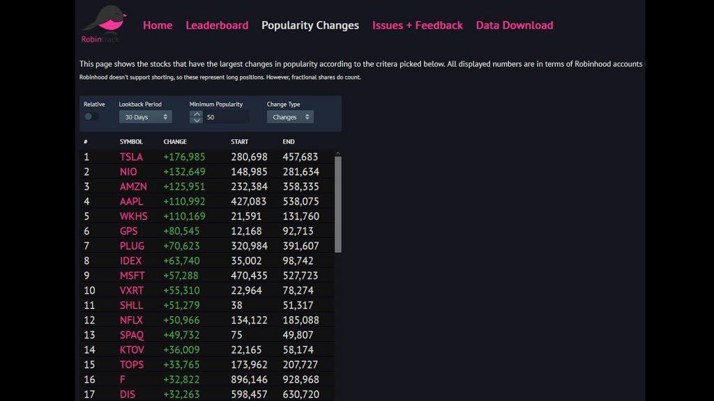 Robinhood popular stocks chart