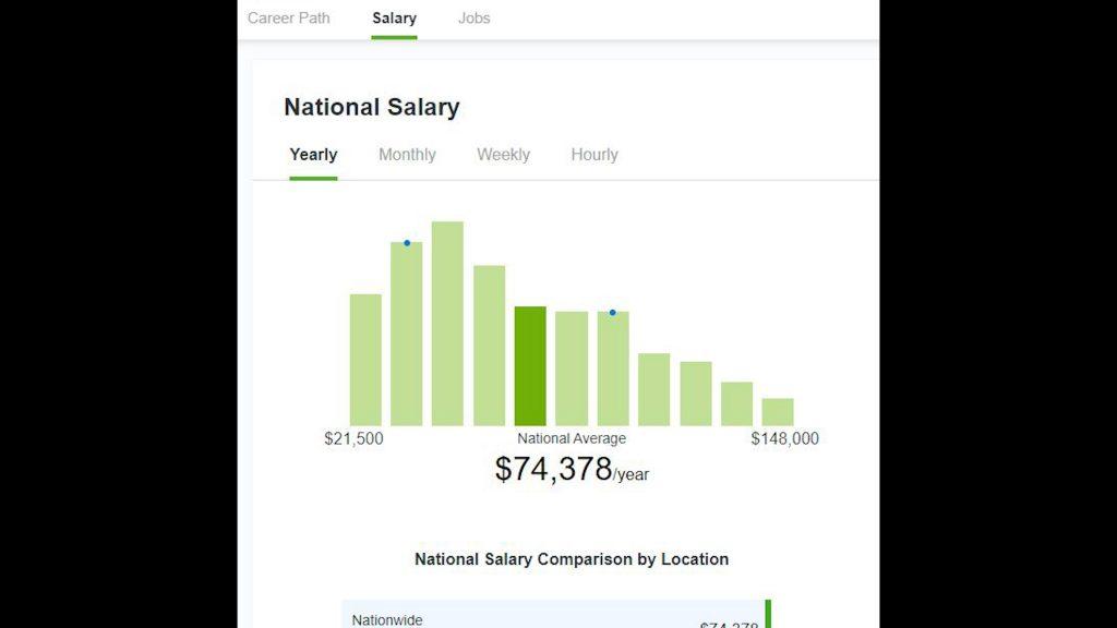National salary table