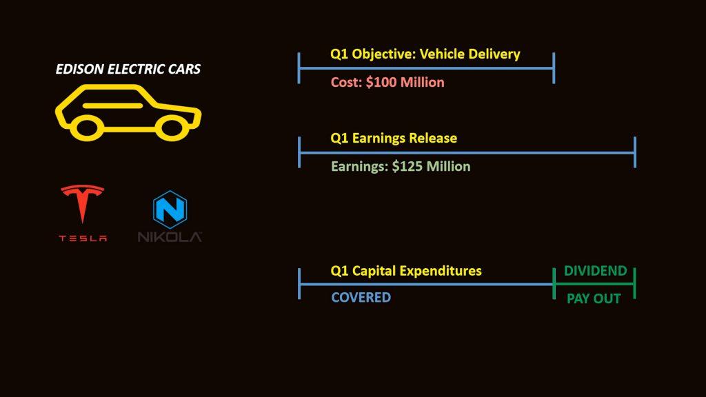 Electric car example diagram