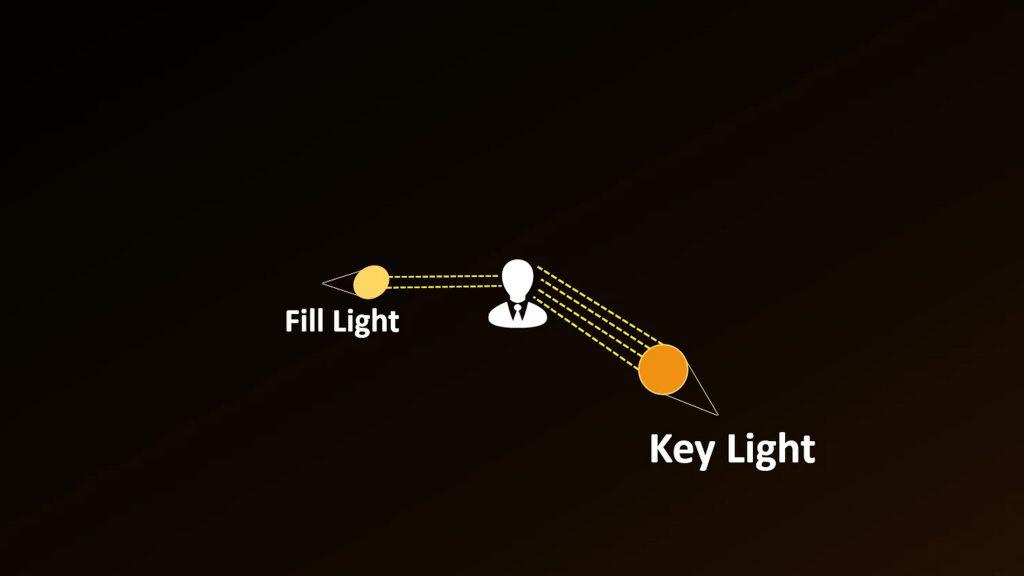 Rembrandt Lighting explained 2