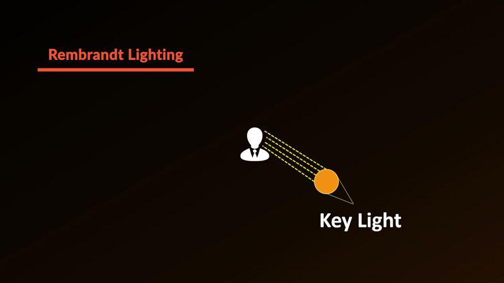 Rembrandt Lighting explained 1
