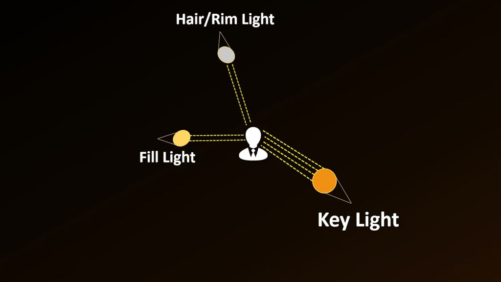 Rembrandt Lighting explained 3