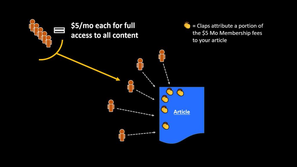 Diagram of Medium revenue model