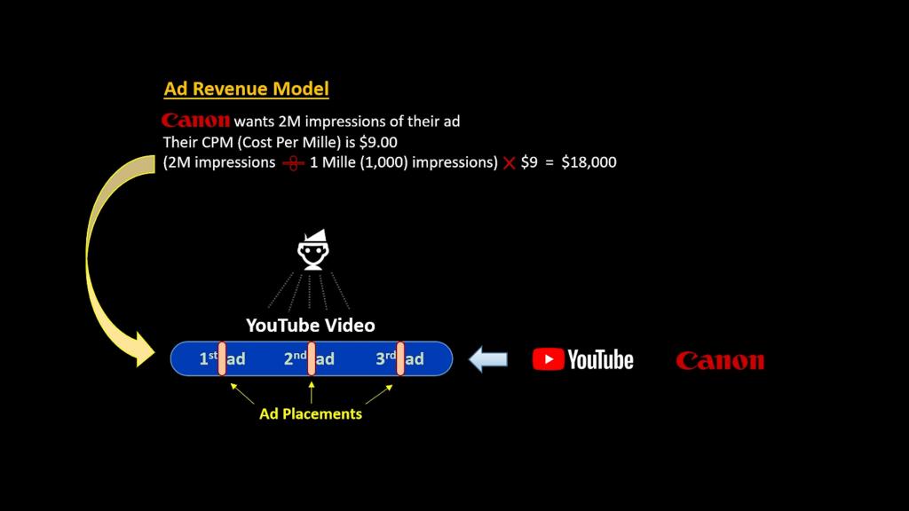 Diagram of YouTube Ad model