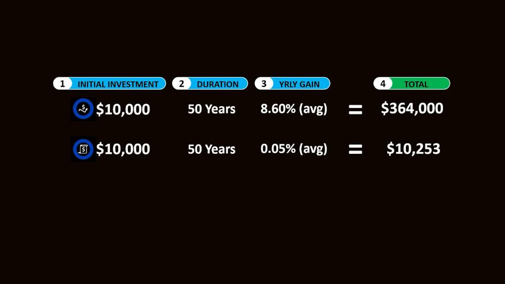 Habit costs chart