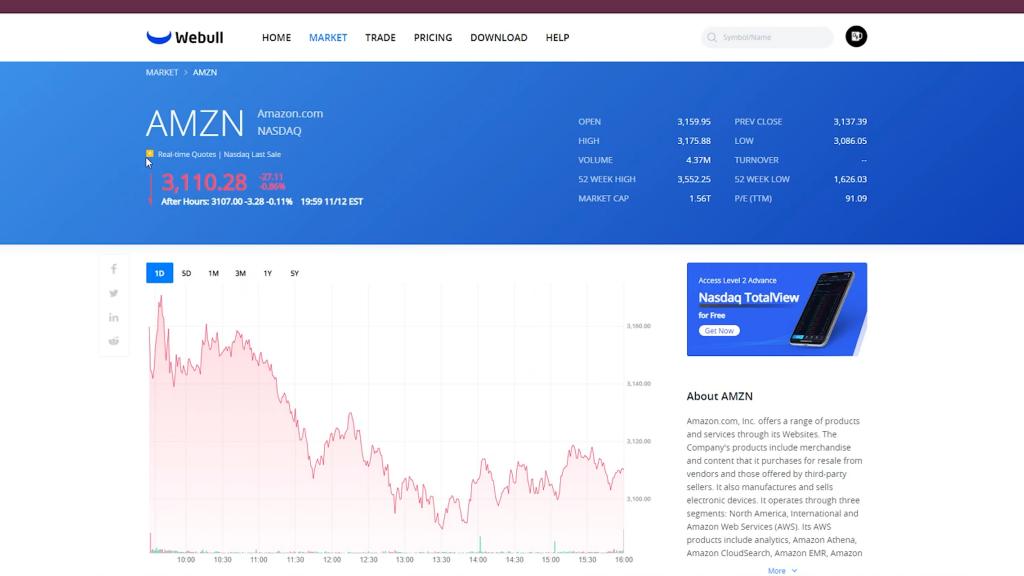 Amazon Chart On Webull