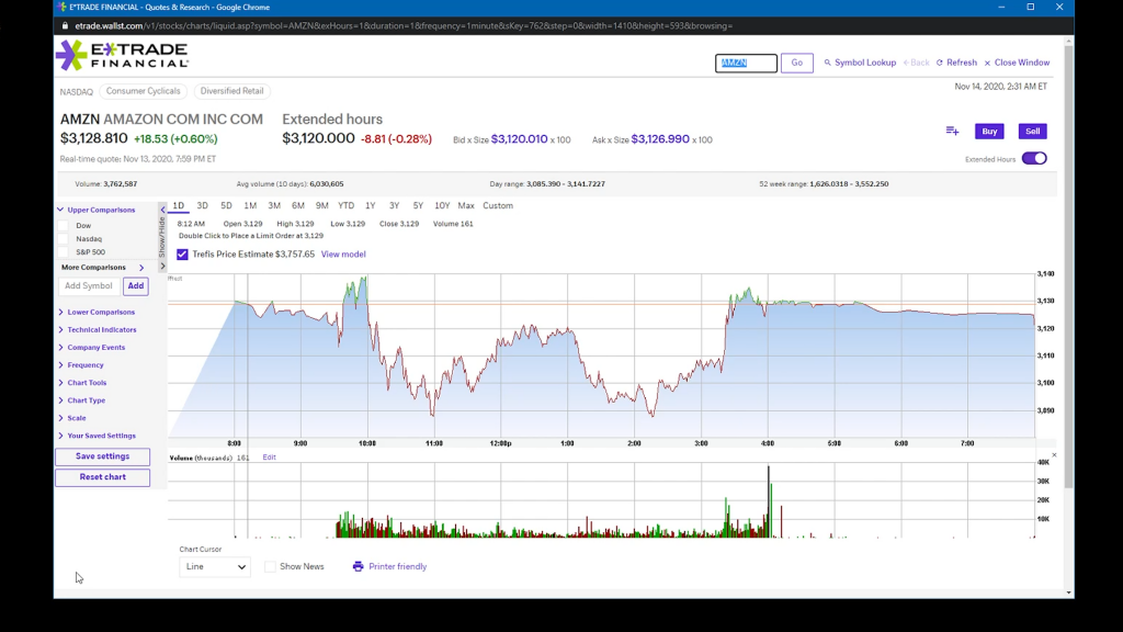 Etrade Chart Page